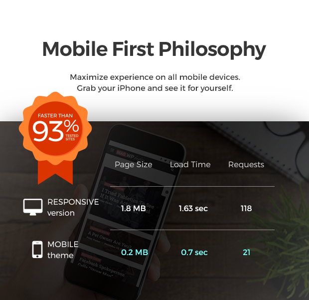 Magazine WP Theme - Mobile First Philosophy