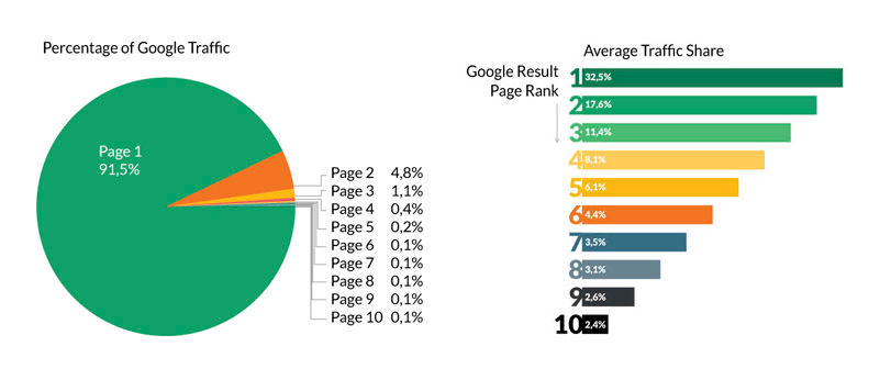Improve-SEO-Google-stat