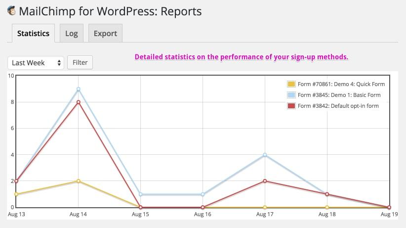mailchimp-best WordPress plugins