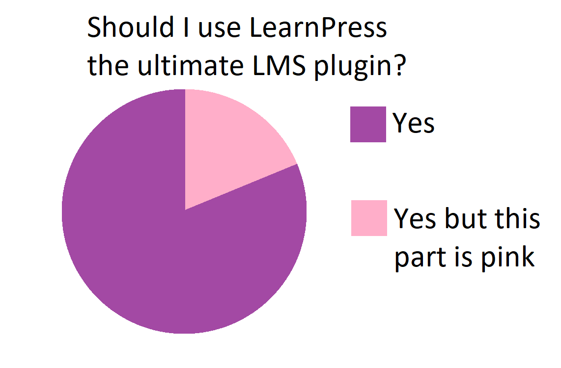 LearnPress vs LifterLMS