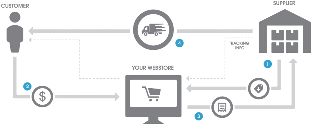 How a dropshipping website works