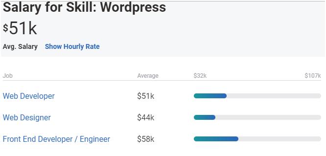 salary for skills