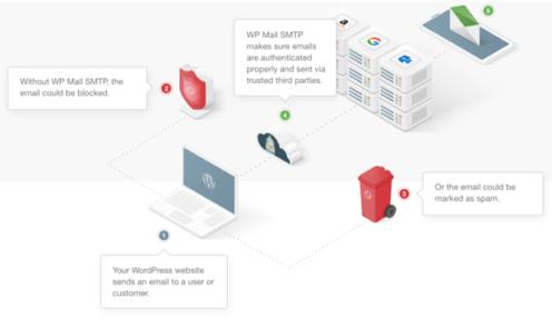 How to Setup WordPress Email Logs