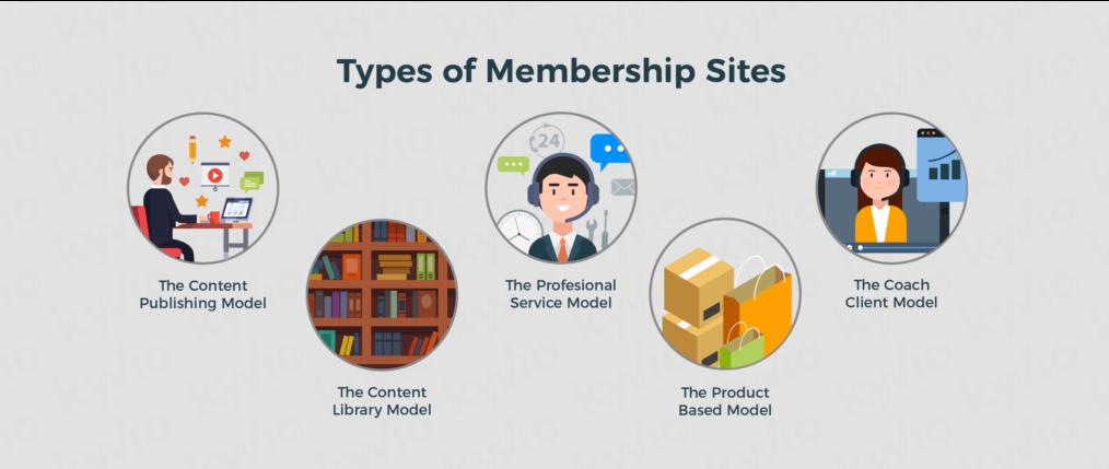 types of membership sites